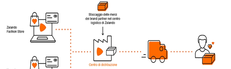 E-commerce logistico
