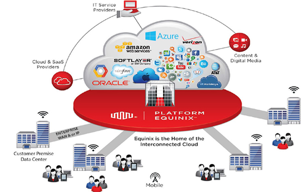Equinix interconnection